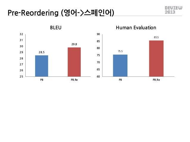 Pre-Reordering (영어->스페인어) BLEU  Human Evaluation  32  90  31  85 29.8  30 29  85.5  80 28.5  75.5  75 28 70  27  65  26 25...