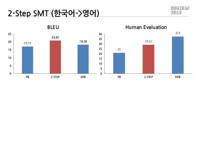 2-Step SMT (한국어->영어) BLEU  Human Evaluation  25 20  37.4  40 20.87 18.28  17.11  35  25  15  29.12  30 21  20 10  15 10  5...