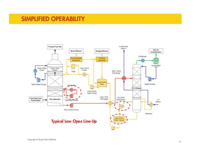 SIMPLIFIED OPERABILITY  Typical Low Opex Line-Up  Copyright of Royal Dutch Shell plc.  14