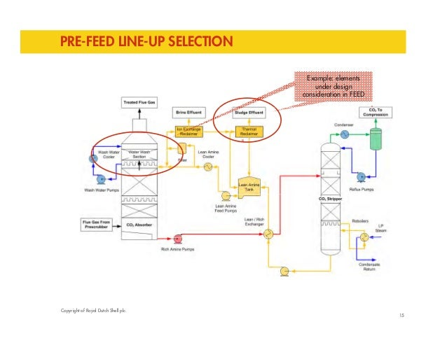 PRE-FEED LINE-UP SELECTION  Example: elements  under design  consideration in FEED  15  Copyright of Royal Dutch Shell plc...
