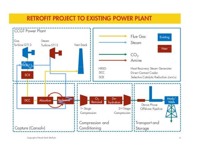 RETROFIT PROJECT TO EXISTING POWER PLANT  CCGT Power Plant  Gas  Turbine GT13  Steam  Turbine ST13 Vent Stack  Flue Gas  S...