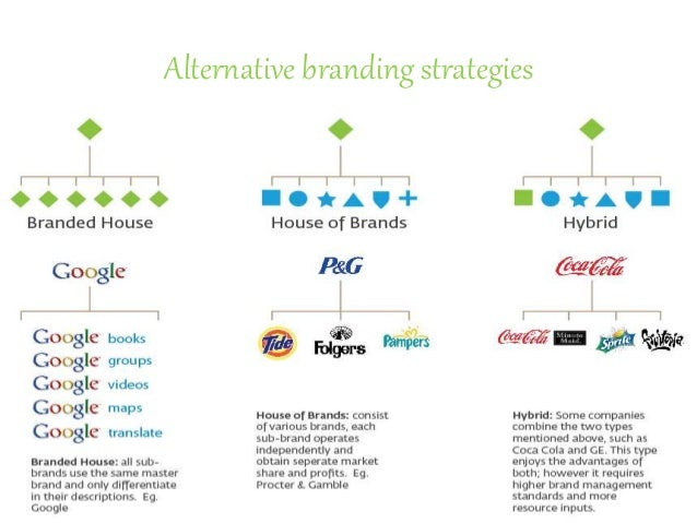 Devising Brand Strategy