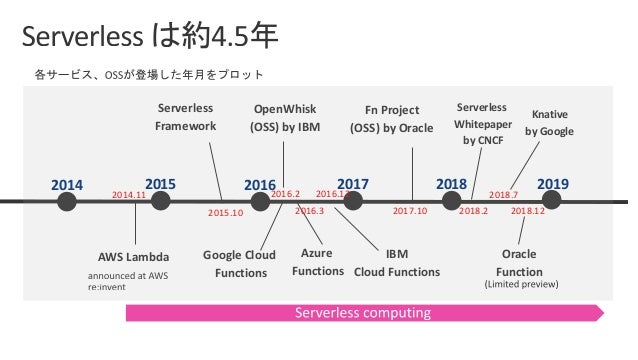 Monolith Microservices Infrastructure Host OS Hypervisor Guest OS Guest OS Bins/ Libs Bins/ Libs App App Infrastructure Ho...