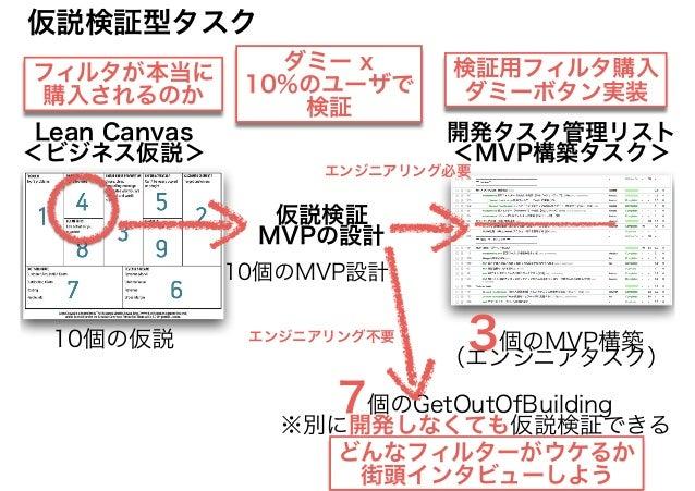 Lean Canvas <ビジネス仮説> 仮説検証 MVPの設計 開発タスク管理リスト <MVP構築タスク> 10個の仮説 3個のMVP構築 (エンジニアタスク) 10個のMVP設計 7個のGetOutOfBuilding ※別に開発しなくても...