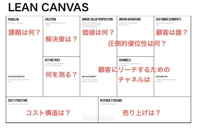 LEAN CANVAS 顧客は誰?課題は何? 解決策は? 価値は何? 圧倒的優位性は何? コスト構造は? 売り上げは? 顧客にリーチするための チャネルは 何を測る?