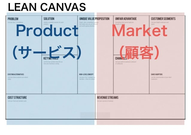 LEAN CANVAS Product (サービス) Market (顧客)