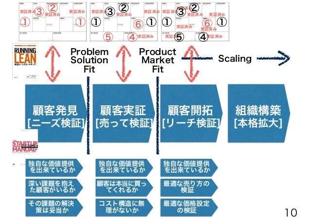 深い課題を抱え た顧客がいるか Problem Solution Fit Product Market Fit Scaling 実証済み 実証済み実証済み 実証済み 実証済み 実証済み 実証済み 実証済み 実証済み 実証済み 実証済み 実証済み...