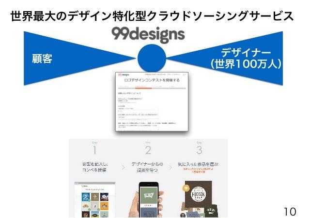 顧客 デザイナー (世界100万人) 世界最大のデザイン特化型クラウドソーシングサービス 10