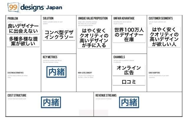 内緒 内緒 Japan はやく安く クオリティの 高いデザイン が欲しい人 はやく安く クオリティの 高いデザイン が手に入る オンライン 広告 世界100万人 のデザイナー 在庫 良いデザイナー に出会えない コンペ型デザ インクラソー 内緒...