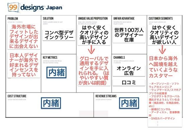 ✔日本市場におけるカスタマーセグメントを明らかにする □そのカスタマーセグメントの存在を実証する □リーチできれば利用する(P/S FIT)することを実証する □リーチするためのチャネルの検証をする              : まず、検証する...