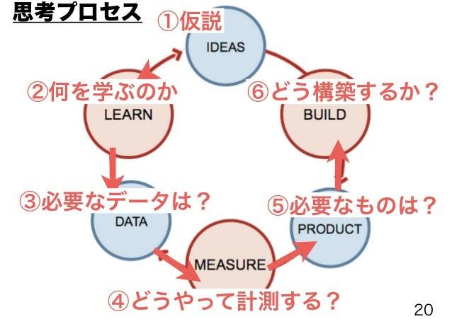 ⑫仮説を調整する ⑪学ぶ ⑩データを元に検証 ⑨データを計測する ⑧完成したMVP ⑦構築する 実証プロセス 20