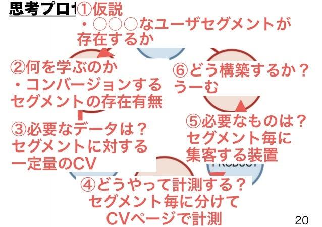⑥どう構築するか? (MVP案1)セグメント単位に少量のオンライン広告 を流してCV検証 (MVP案2)セグメント単位に営業をかけてCV検証 (MVP案3)セグメント単位にオーガニックにまつ もっとも効果的に学びが得られるMVPはどれか選択する...