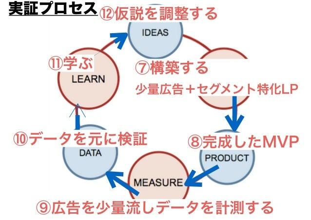 内緒 内緒 Japan オンライン 広告 グローバルで 通用するデザ インを手に入 れられる。(は やいやすい質 が良いは前提) 海外市場に フィットした デザインが出 来るデザイナ に出会えない コンペ型デザ インクラソー 世界100万人 の...