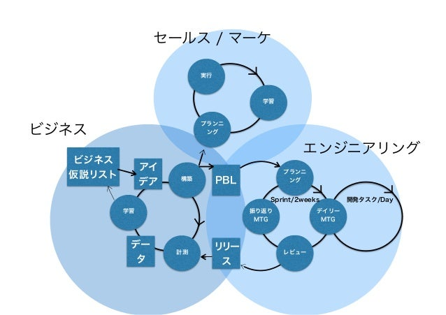PBLに入ってからリリースされるまでの リードタイムを最小化する (学びまでの待ちを最小化する) 30