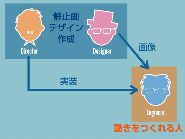 Director  Designer  仕様決定  Engineer