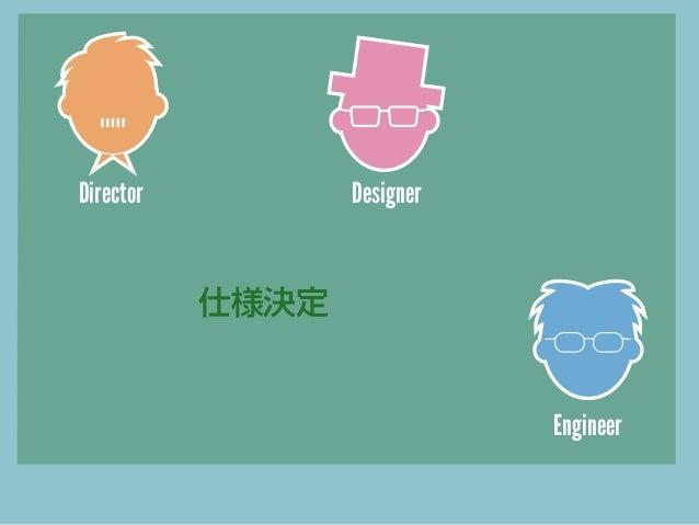 動きを含む プロトタイプ  静止画 デザイン 作成 Director  Designer  画像、動き  実装  Engineer