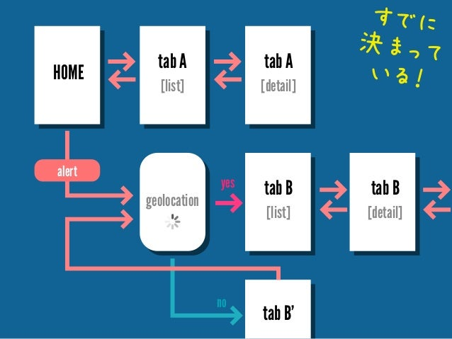 HOME  tab A  tab A  [list]  [detail]  alert  geolocation  yes  すでに 決まって いる!  tab B  [list]  no  tab B  [detail]  tab B'