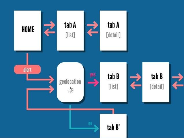 HOME  tab A  tab A  [list]  [detail]  alert  geolocation  yes  tab B  [list]  no  tab B  [detail]  tab B'