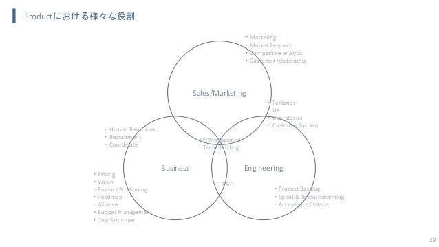 29 Business Sales/Marketing Engineering ・Product Backlog ・Sprint & Release planning ・Acceptance Criteria ・Personas ・UX ・Us...