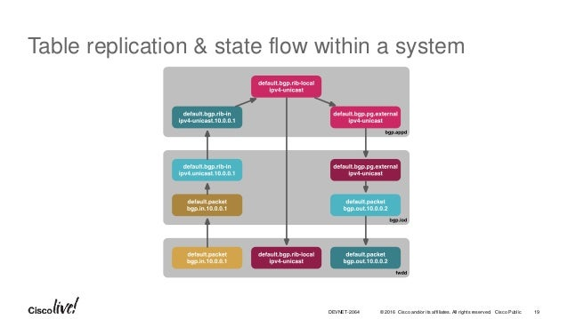 © 2016 Cisco and/or its affiliates. All rights reserved. Cisco Public Table replication & state flow within a system 19DEV...