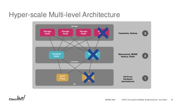 © 2016 Cisco and/or its affiliates. All rights reserved. Cisco Public Hyper-scale Multi-level Architecture 25DEVNET-2064