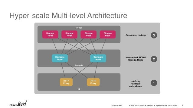 © 2016 Cisco and/or its affiliates. All rights reserved. Cisco Public Hyper-scale Multi-level Architecture 9DEVNET-2064