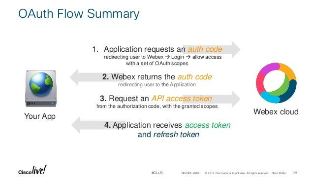 Webex APIs for Administrators - DEVNET_2610 - Cisco Live 2019