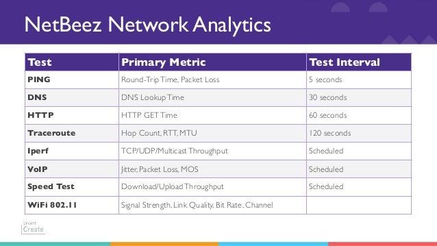 Cisco DevNet CREATE 2019 - NetBeez Network Performance API