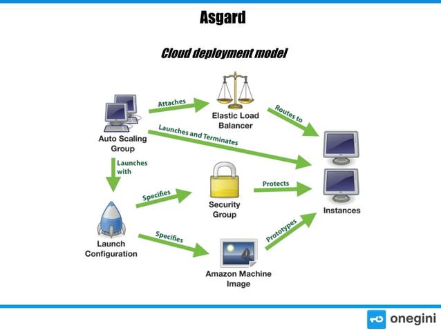Asgard Cloud deployment model