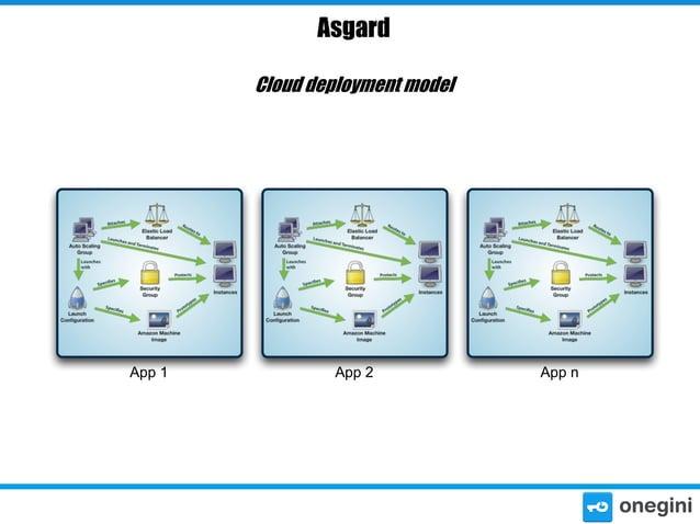 Asgard Cloud deployment model  App 1  App 2  App n