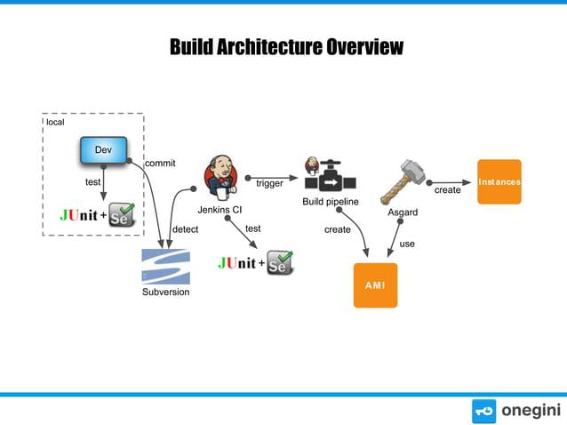 Build Architecture Overview  local  Dev commit test  trigger Build pipeline  Jenkins CI  +  detect  create Asgard  test  c...