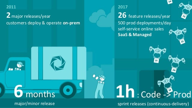 2major releases/year customers deploy & operate on-prem 26 feature releases/year 500 prod deployments/day self-service onl...