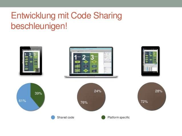 Entwicklung mit Code Sharing beschleunigen!  0  0  28%  24%  39% 61%  72%  76%  Shared code  Platform specific