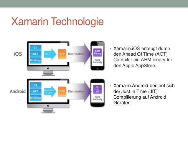 Xamarin Technologie • Xamarin.iOS erzeugt durch  den Ahead Of Time (AOT) Compiler ein ARM binary für den Apple AppStore.  ...