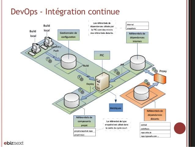 DevOps - Intégration continue