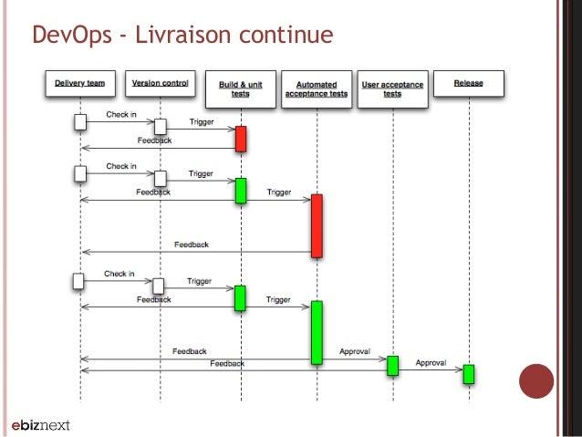 DevOps - Livraison continue