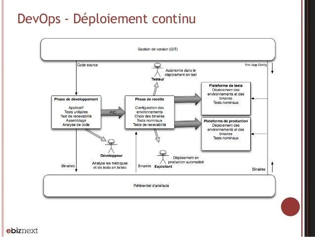 DevOps - Déploiement continu (Nexus)(