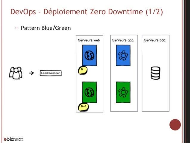 DevOps - Déploiement Zero Downtime (1/2) ○ Pattern  Blue/Green
