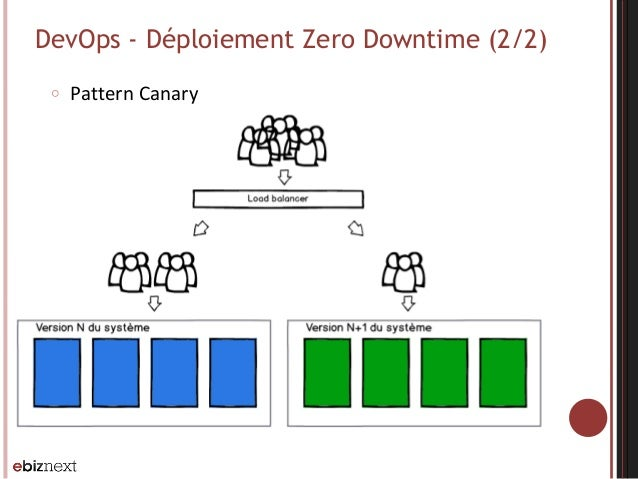 DevOps - Déploiement Zero Downtime (2/2) ○ Pattern  Canary