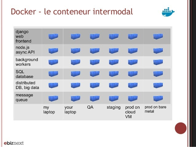 Docker - le conteneur intermodal
