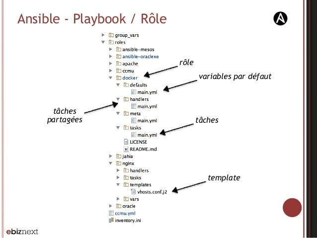 Ansible - Playbook / Rôle variables par défaut tâches template tâches partagées rôle