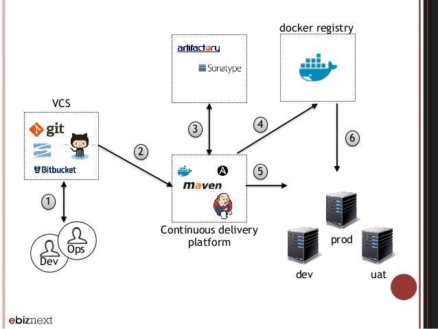 Dev Ops Continuous delivery platform VCS 1 2 3 dev uat prod 4 5 docker registry 6