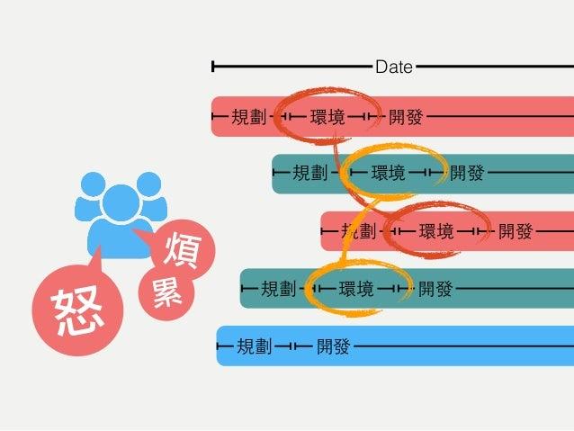 + Date Project-001: Website Project-003: Website Project-005: EDM Project-002: iOS App Project-004: iOS App