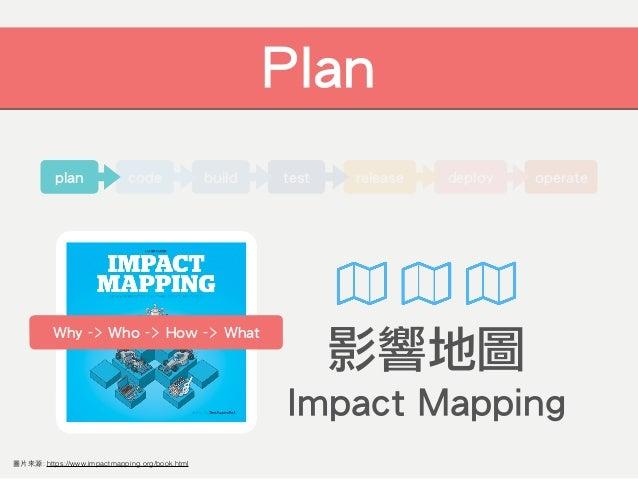 operateplan Development Pipeline deployreleasetestbuildcode