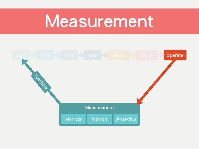 code build test release deploy operateplan Measurement ! !Monitor Metrics Analytics MeasurementFeedback