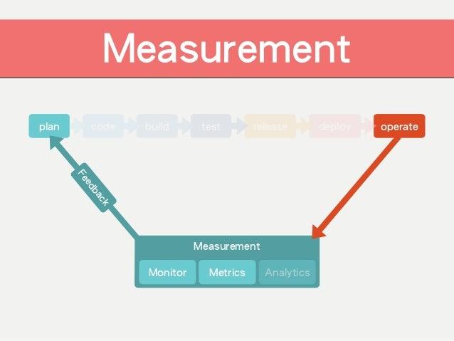 工具選擇策略 符合需求 學習成本 價格 售後服務 商業支援 生態系社群教學資源 設計邏輯