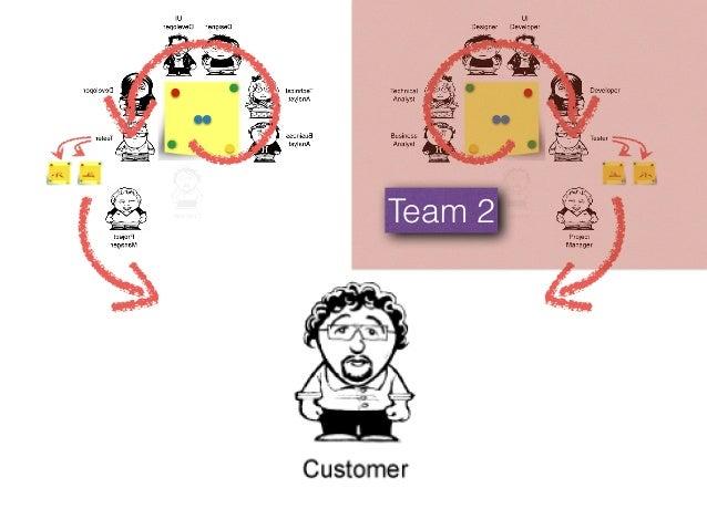 :):( value Scope Time Quality Cost Q: Agile methods