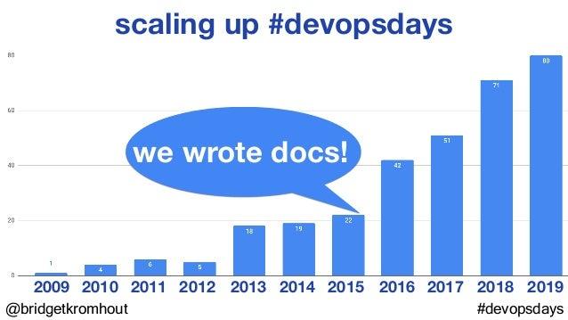 @bridgetkromhout #devopsdays scaling up #devopsdays 2010 20112009 2012 2013 2014 2015 2016 2017 2018 2019 we wrote docs!