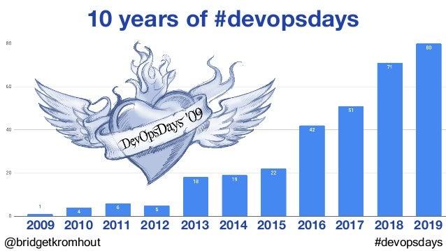 @bridgetkromhout #devopsdays 10 years of #devopsdays 2010 20112009 2012 2013 2014 2015 2016 2017 2018 2019