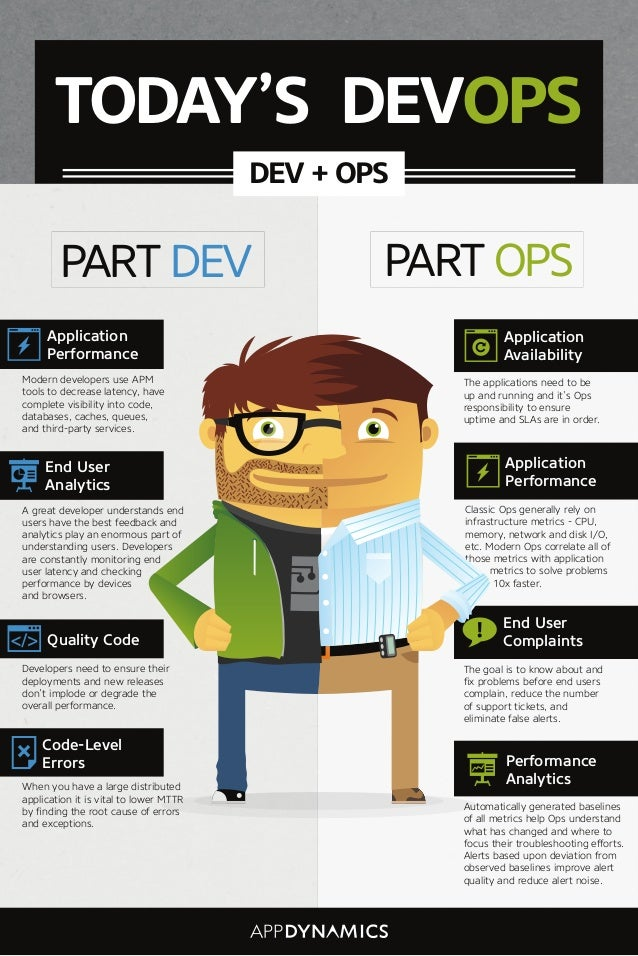 Quality Code Developers need to ensure their deployments and new releases don't implode or degrade the overall performance...